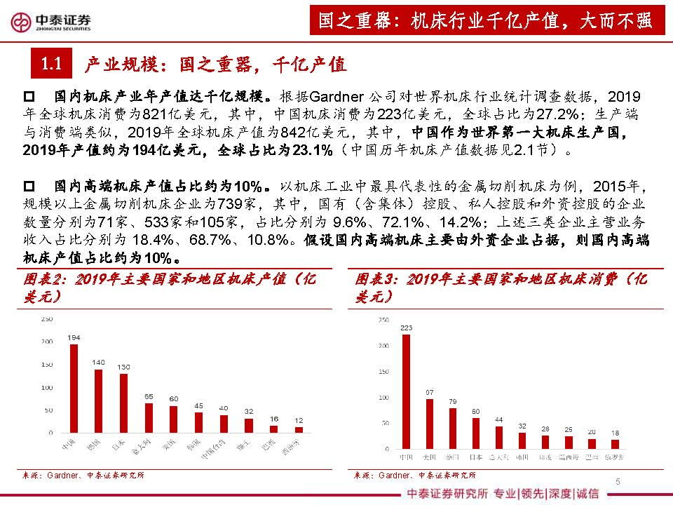 大数据研究报告,中泰证券-机床行业深度报告:景气度提升+格局优化,民营机床迎发展良机!