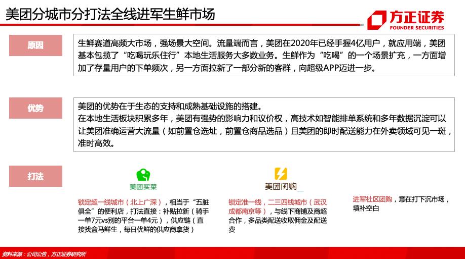 大数据研究报告,方正证券-《美团-W-03690.HK-专题之生鲜电商篇:生鲜电商57页对比分析框架》!