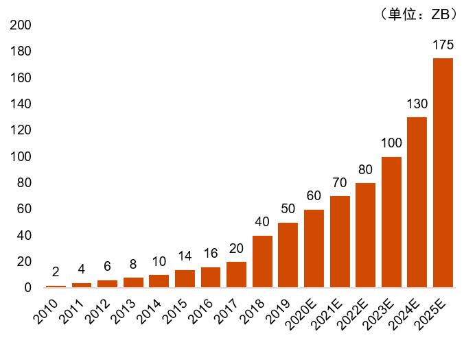 大数据研究报告,普华永道《数据资产生态白皮书:构建可持续的数字经济新时代》!