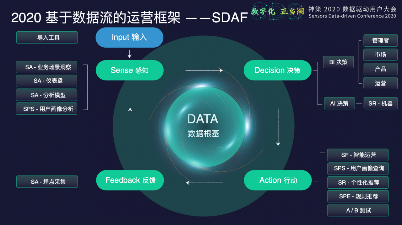 大数据研究报告,神策数据:重构数据根基,实现数字化经营!