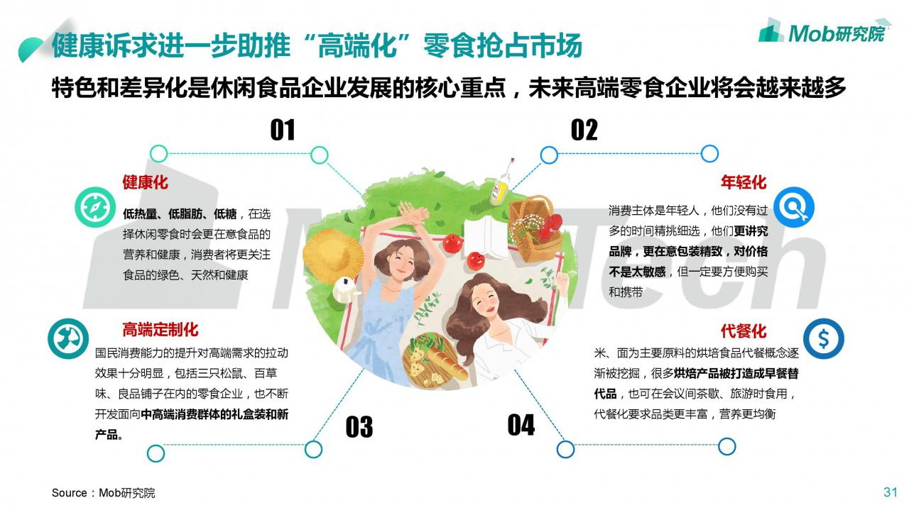 大数据研究报告,Mob研究院:2020年休闲零食行业深度研究报告!