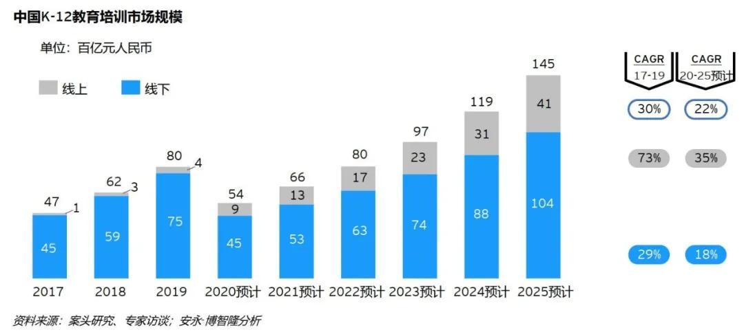 大数据研究报告,安永&博智隆:2021年中国智适应教育行业白皮书!