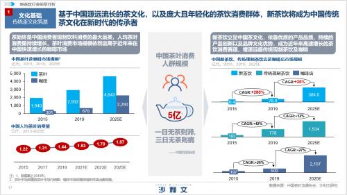 大数据研究报告,沙利文&喜茶发布《2020中国新茶饮行业发展白皮书》!