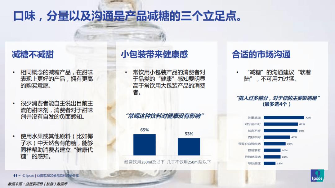 大数据研究报告,益普索Ipsos:2020食品饮料趋势报告 !