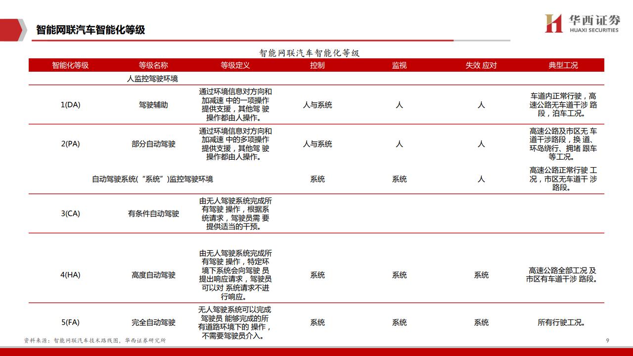 大数据研究报告,华西证券:2020年车联网行业深度报告!