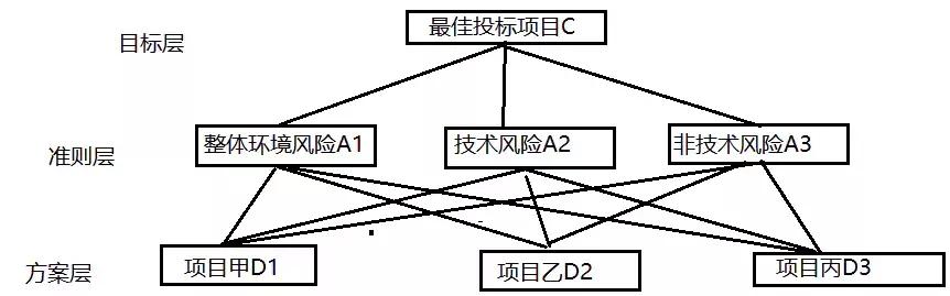 层次分析法的打分机制