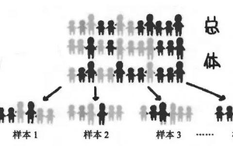 统计学(1)-变异与抽样