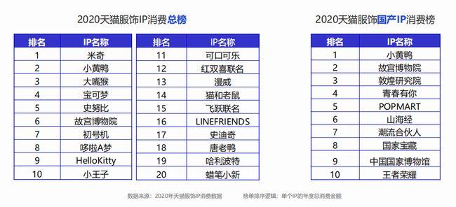 大数据研究报告,阿里研究院:2021天猫服饰IP白皮书!