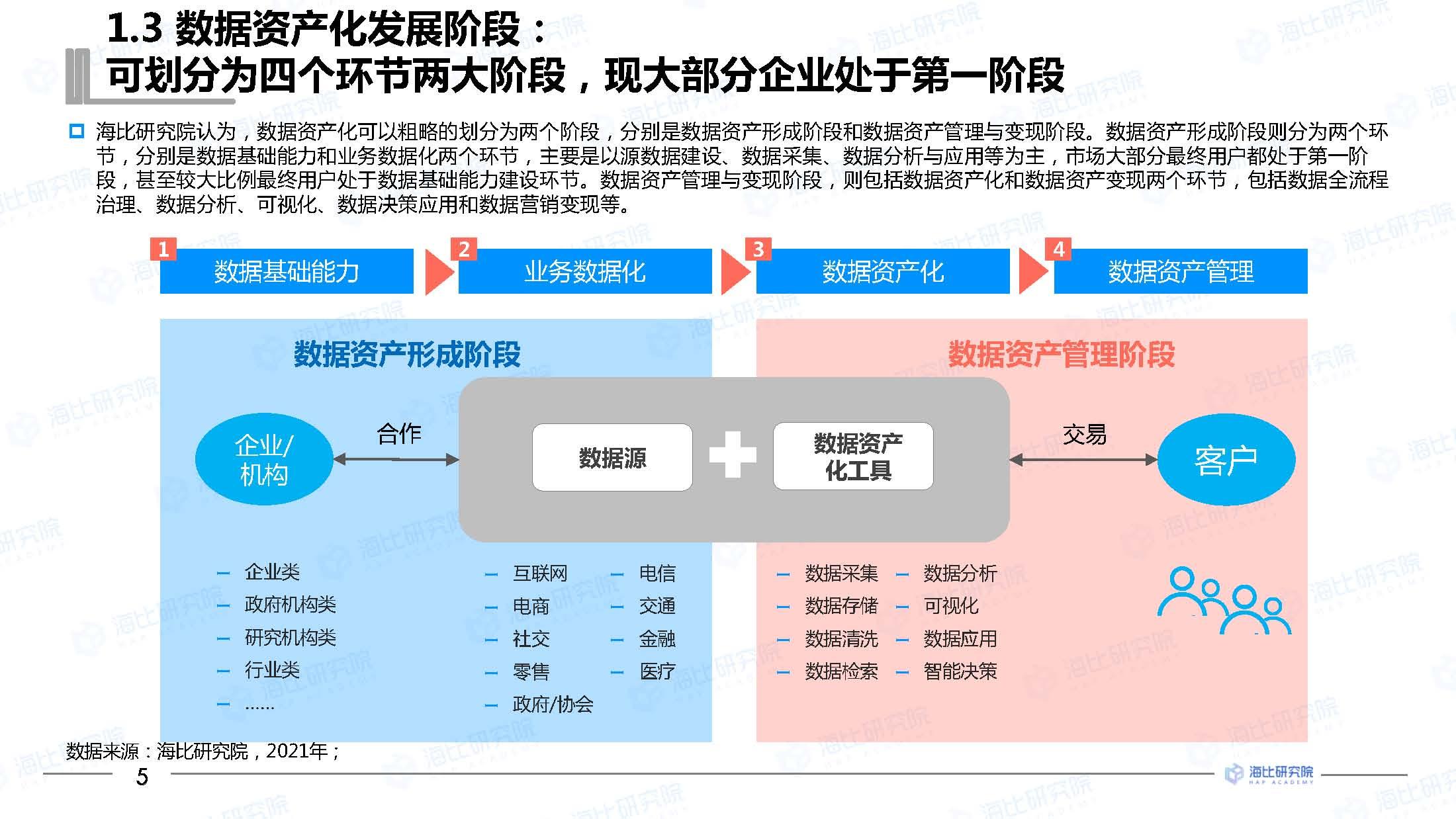 大数据研究报告,海比研究院-2021中国数据资产化工具市场研究报告!