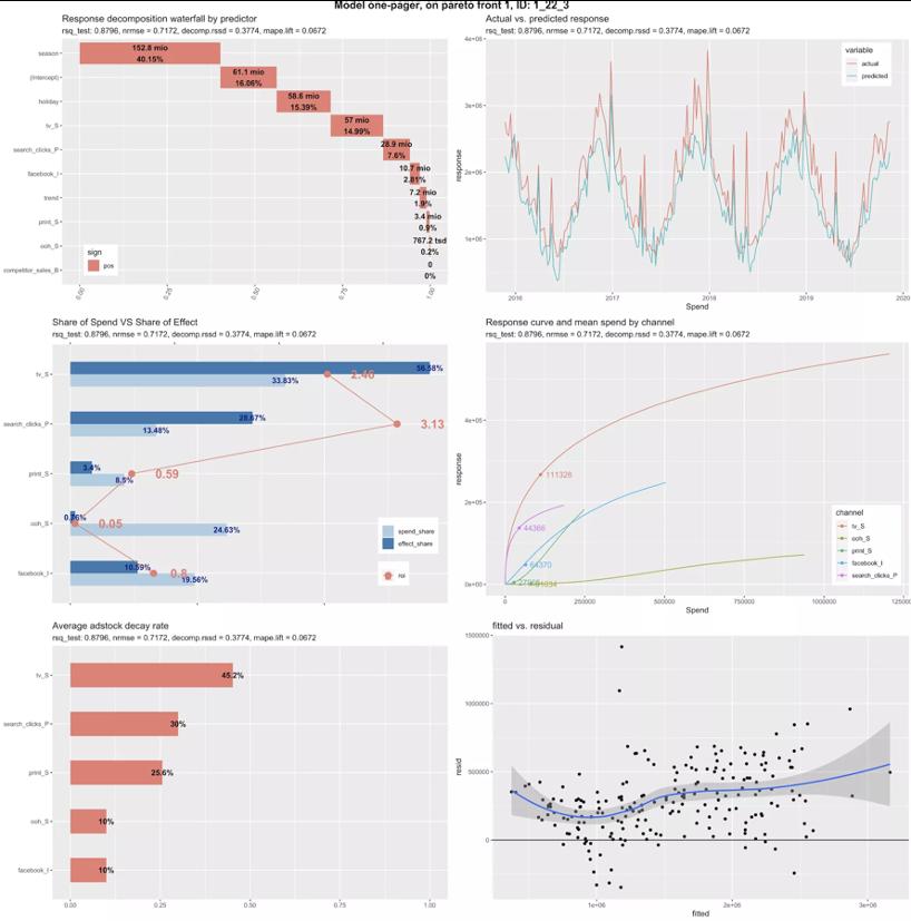 ModelResults1 chart