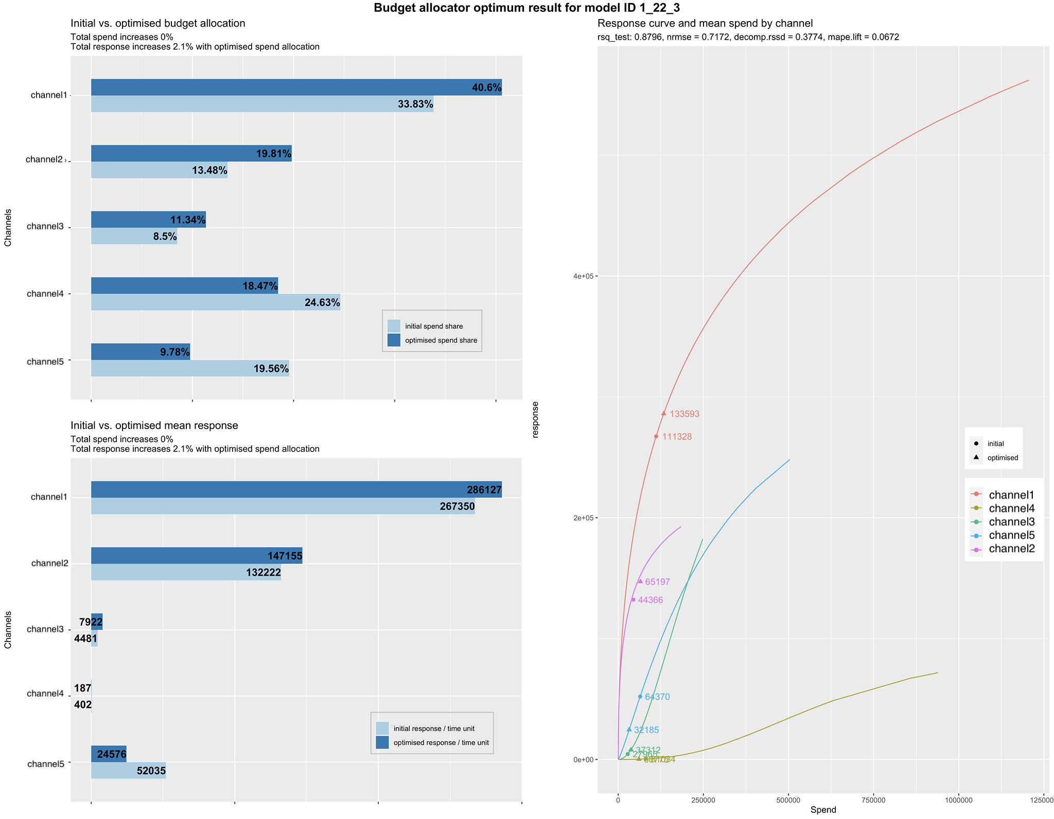 budget allocator chart