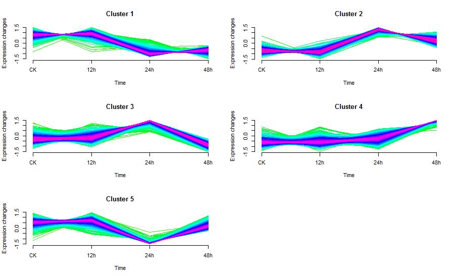 R语言 模糊C均值(FCM)聚类分析