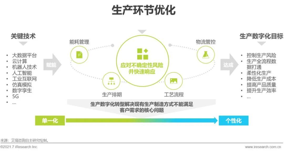 大数据研究报告,艾瑞咨询:2021年中国车企数字化转型趋势系列研究之生产数字化篇!