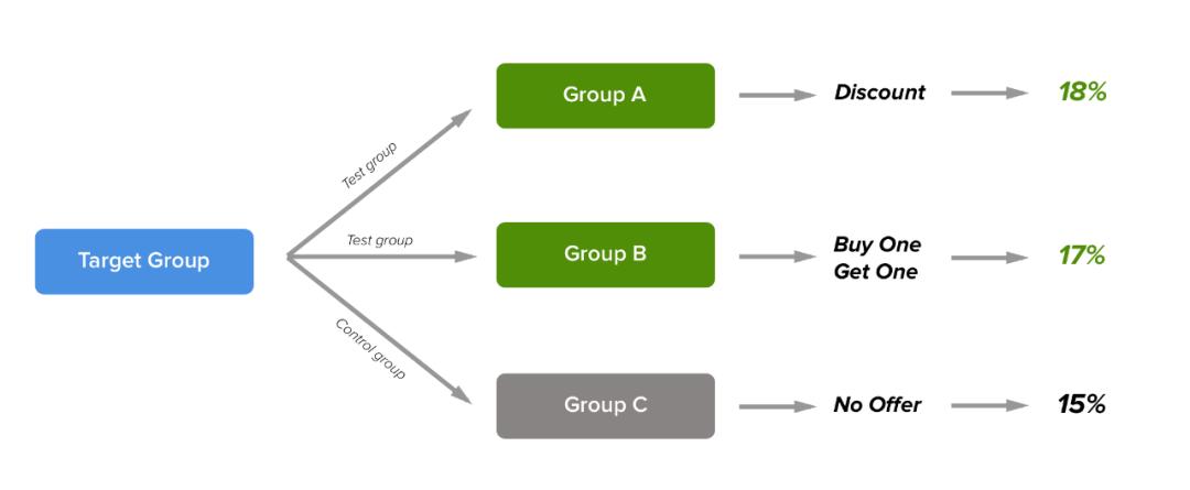用机器学习来提升你的用户增长:第七步,构建市场响应模型