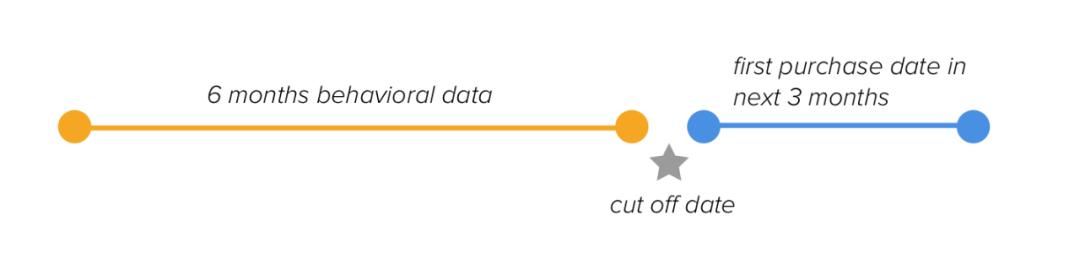 用机器学习来提升你的用户增长:第五步,预测客户的下一个购买日