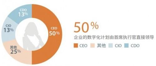 大数据研究报告,海德思哲-从蓝图到伟业:中国企业数字化转型的思考与行动!