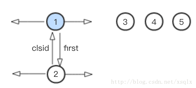 Louvain 算法原理