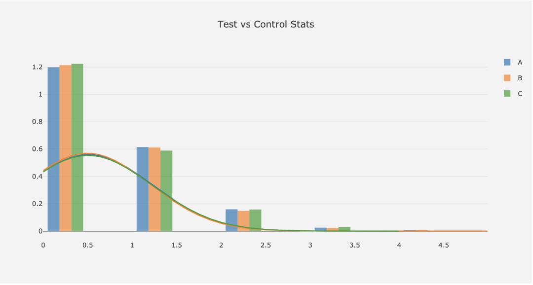 用机器学习来提升你的用户增长:第九步,A/B测试的设计和执行