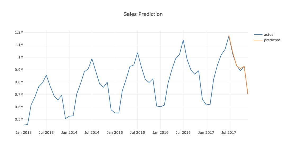 用机器学习来提升你的用户增长:第六步,预测销量