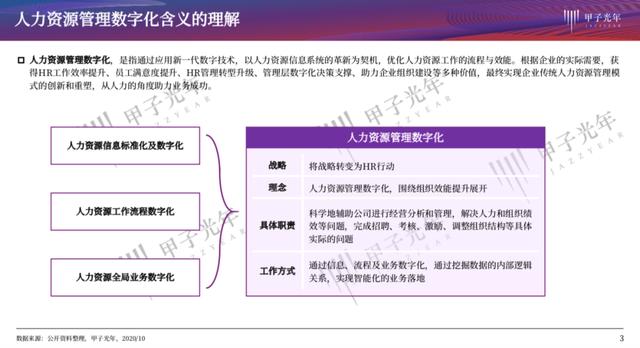 大数据研究报告,甲子光年-人力资源管理数字化与最佳实践案例研究!