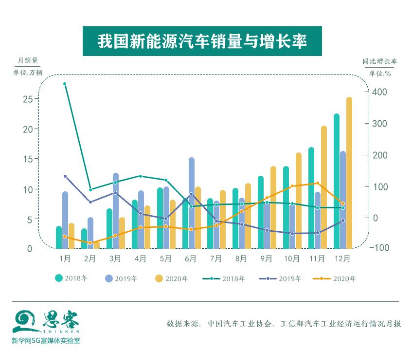 大数据研究报告,汽车之家-德勤-2021年中国新能源汽车市场洞察报告!