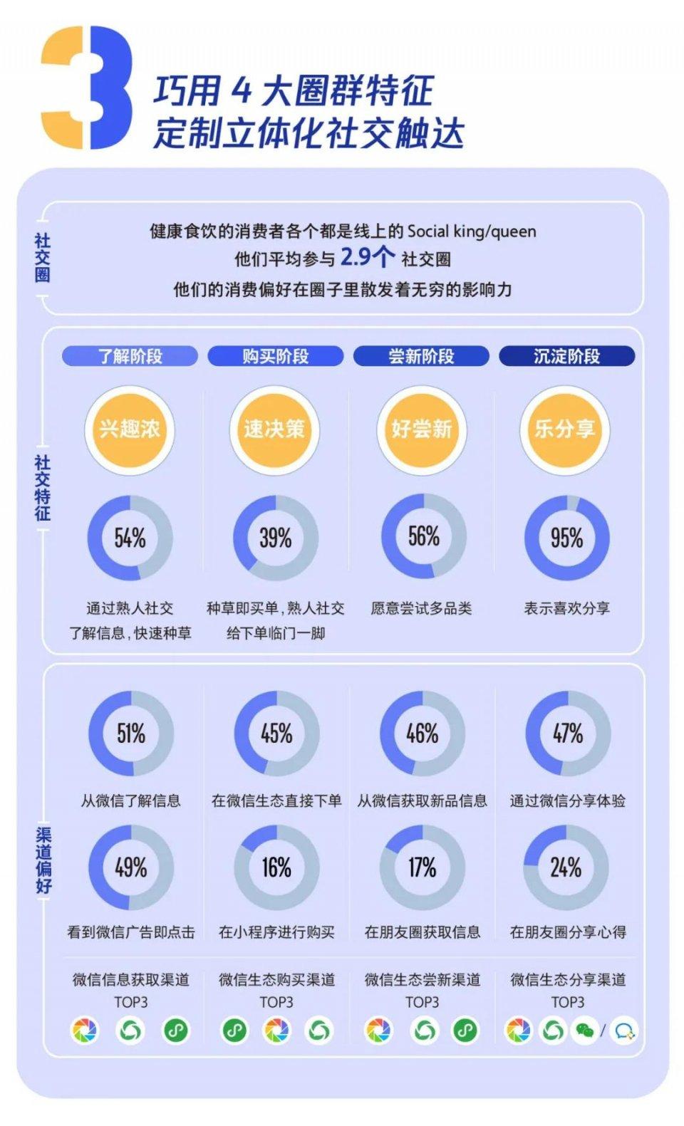 大数据研究报告,腾讯-腾讯健康食饮行业洞察白皮书(2021年版)!