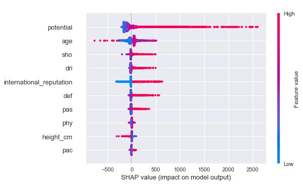 利用SHAP解释Xgboost模型