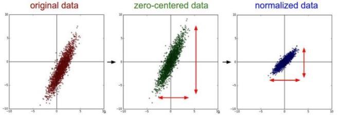 回归过程中的数据标准化