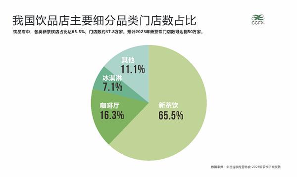 大数据研究报告,中国连锁经营协会:2021新茶饮研究报告!