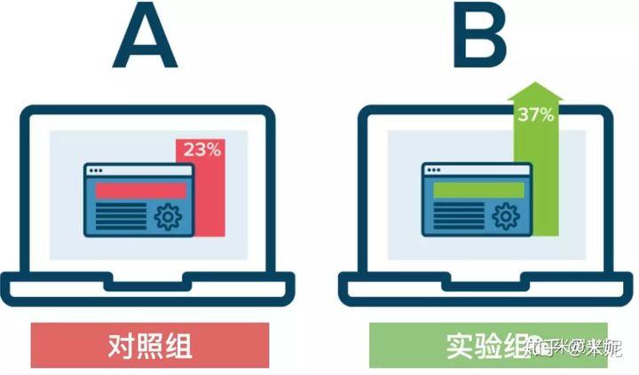非统计专业?5分钟搞懂如何计算A/B测试样本量
