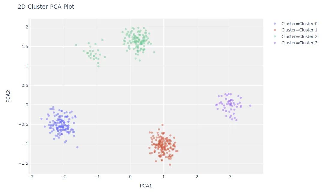 pycaret模型分析之绘制模型结果