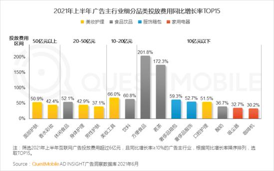 大数据研究报告, QuestMobile:2021 互联网广告半年大报告!