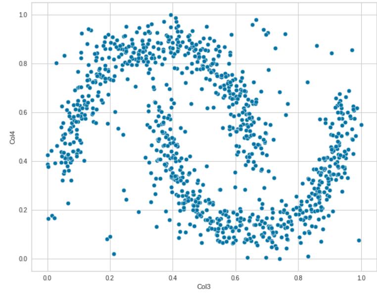 使用Python+Pycaret进行异常检测
