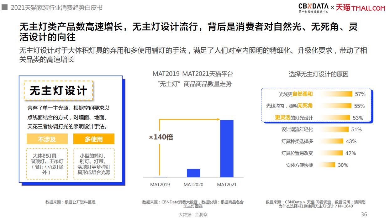 大研究报告,CBNDATA&天猫-2021年中国互联网家装消费趋势白皮书!