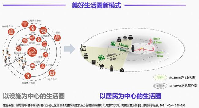 大数据研究报告,[阿里新服务研究中心] 数字经济下的完美生活圈研究-以杭州市为例!