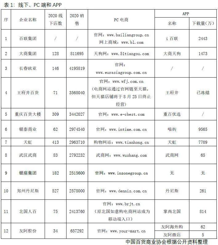 大数据研究报告,中国百货商业协会-2021实体零售全渠道及数字化发展报告!