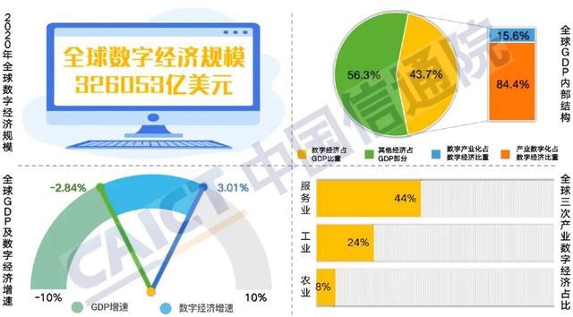 大数据研究报告,中国信通院-2021年全球数字经济白皮书!