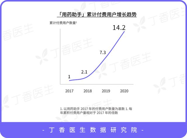 大数据研究报告,丁香园-2021中国医生洞察报告!