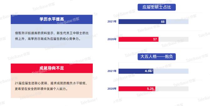 大数据研究报告,【倍智】2021应届生画像白皮书!
