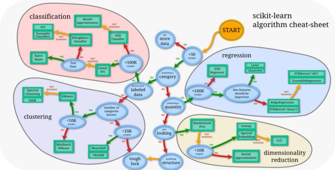 一文全览机器学习建模流程(Python代码)
