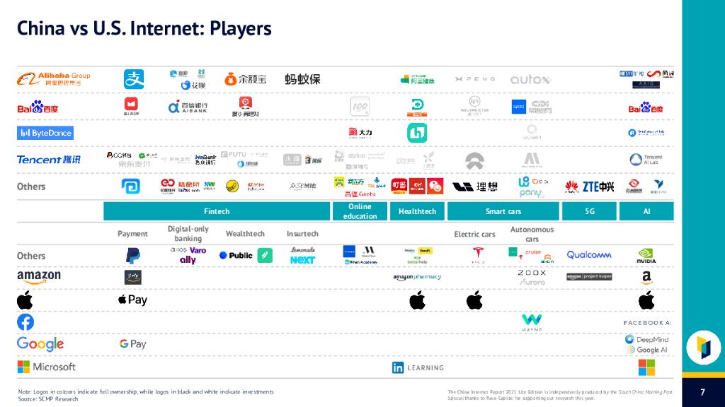 大数据研究报告,SCMP-2021年中国互联网报告(英)!